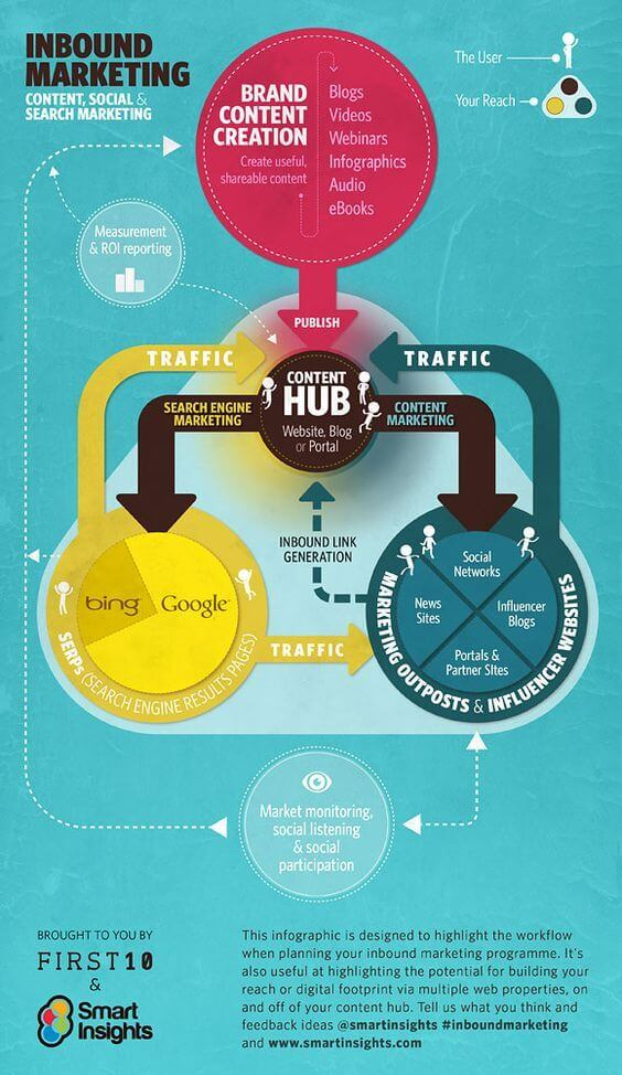 Infografica Inbound Marketing