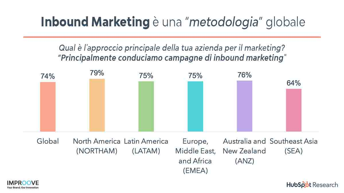 digital marketing inbound marketing