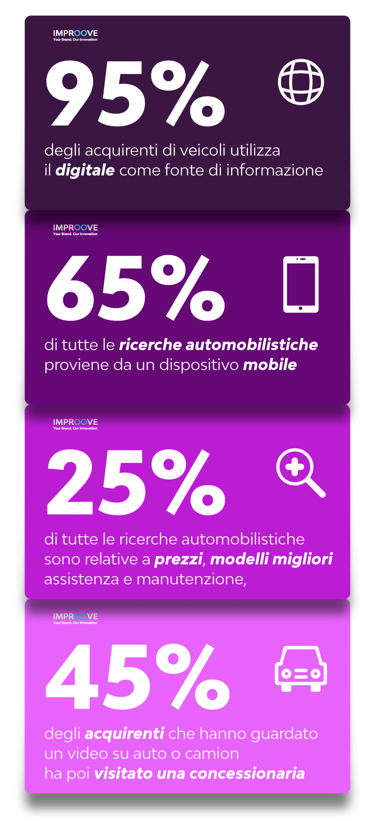 Infografica Marketing concessionarie auto - strategie digital automotive