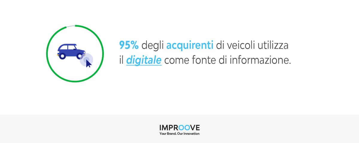 marketing automotive, digital marketing