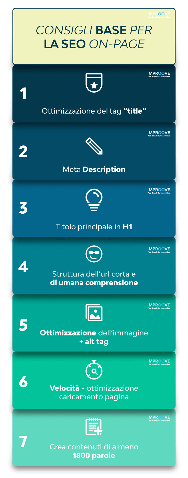 Elementi base di Una Pagina SEO Marketing