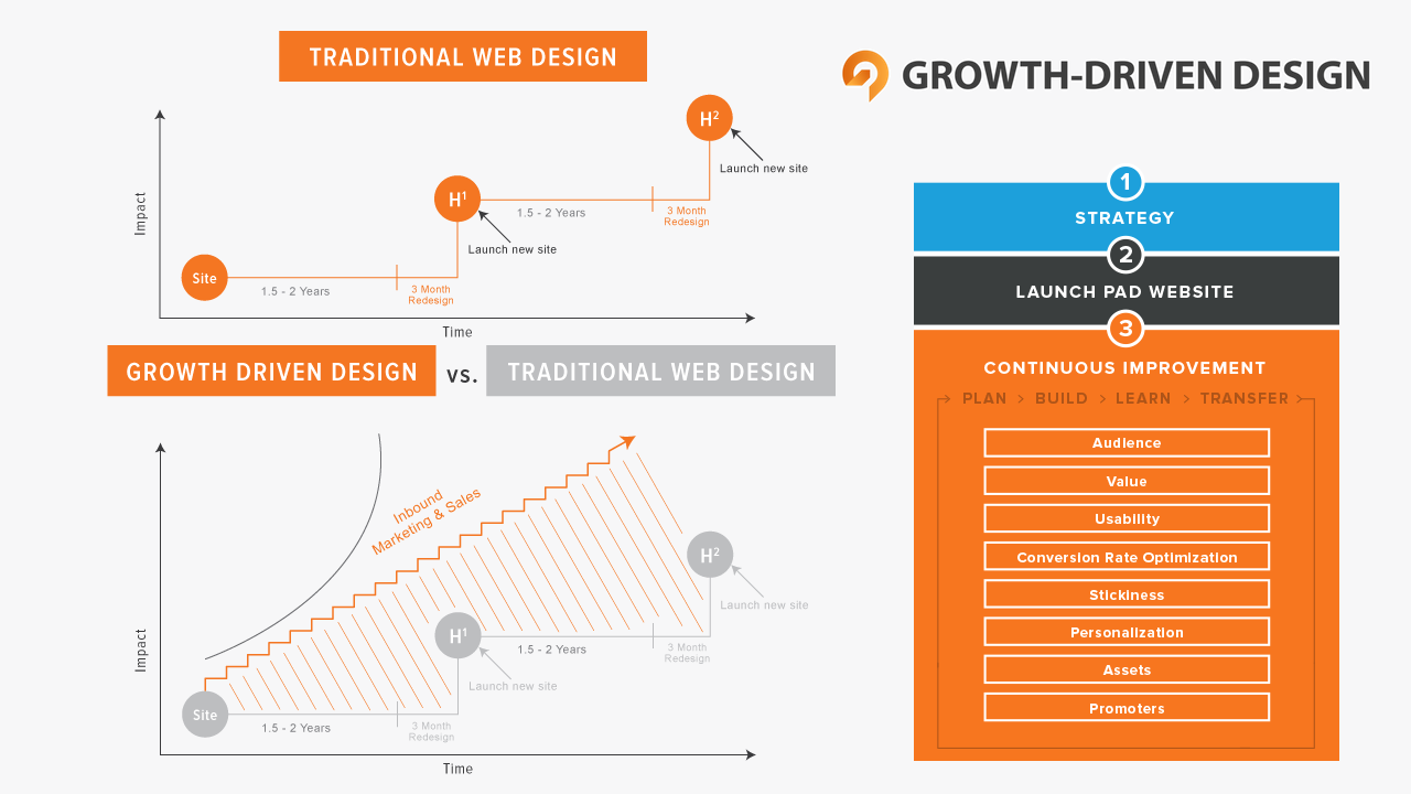 Growth Driven Design un nuovo approccio al web design incentro sulla User Experience