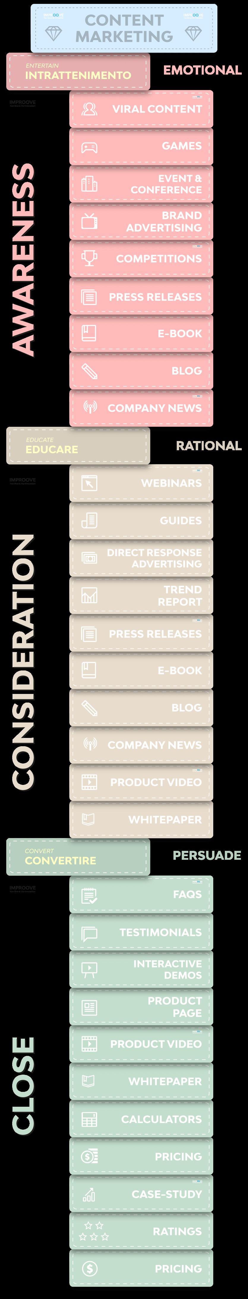 Flusso di Content Marketing - Strumenti e canali per generare conversioni.