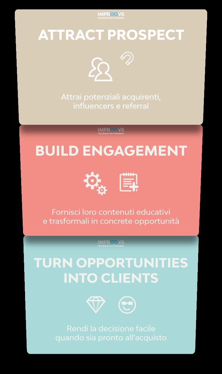 Marketing B2B Infografica processo decisionale Prospect - Lead