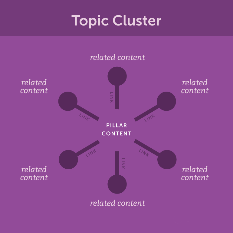 Topic Cluster Trend e-Commerce