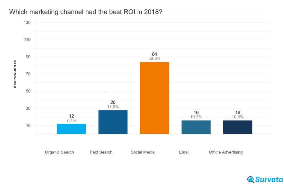 il miglior ritorno di marketing per canale e-commerce