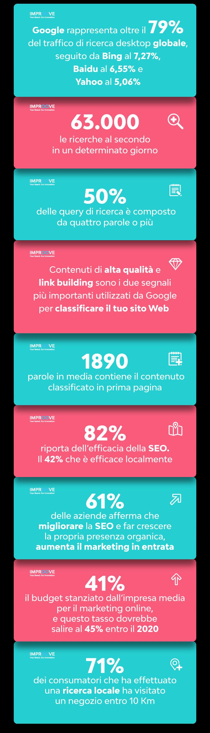 Consulente SEO Pescara - Consulente SEO Milano - Consulente SEO Roma -
