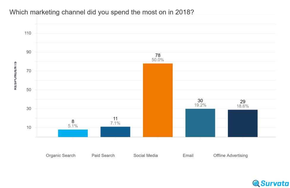 spesa pubblicitaria per canale di marketing