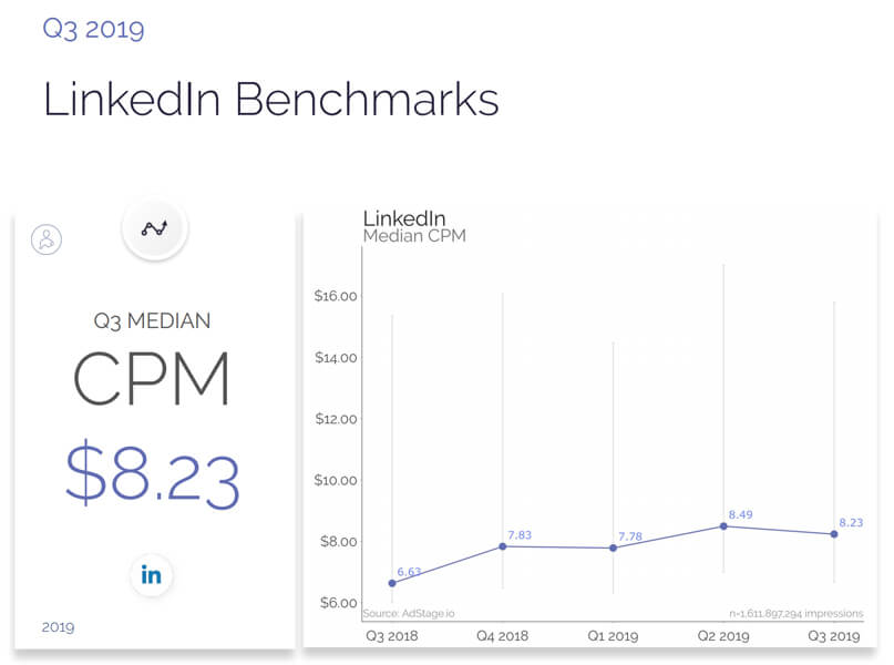 LinkedIn benchmark CPM aggiornato all'ultimo quadrimestre 2019