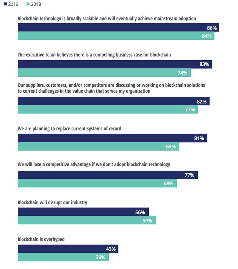 Blockchain Marketing e Digital Marketing