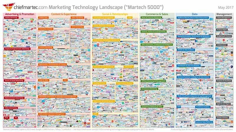 Tutte le 5000 aziende nel panorama mondiale Martech