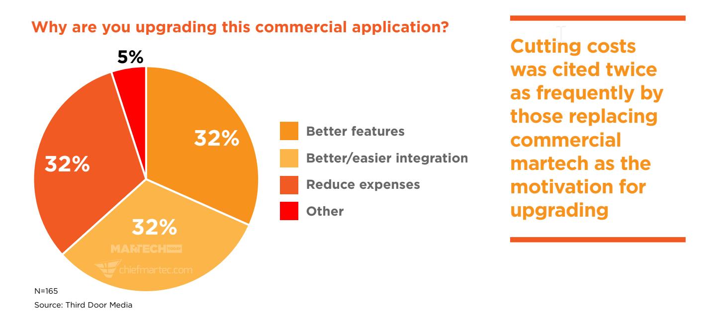 martech sondaggio acquisto software marketing automation