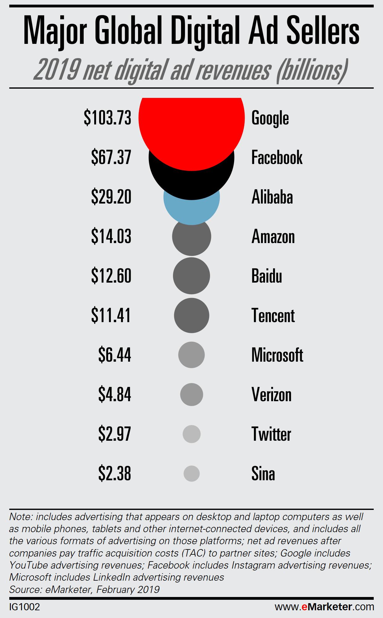 spesa pubblicitaria trend tendenze digital marketing