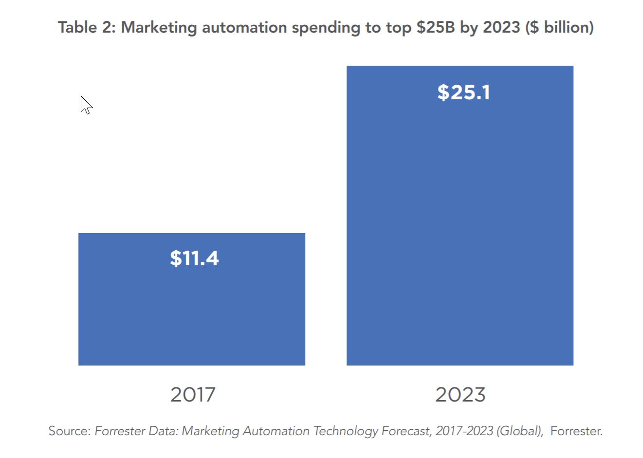 trend tendenze digital marketing spesa marketing automation