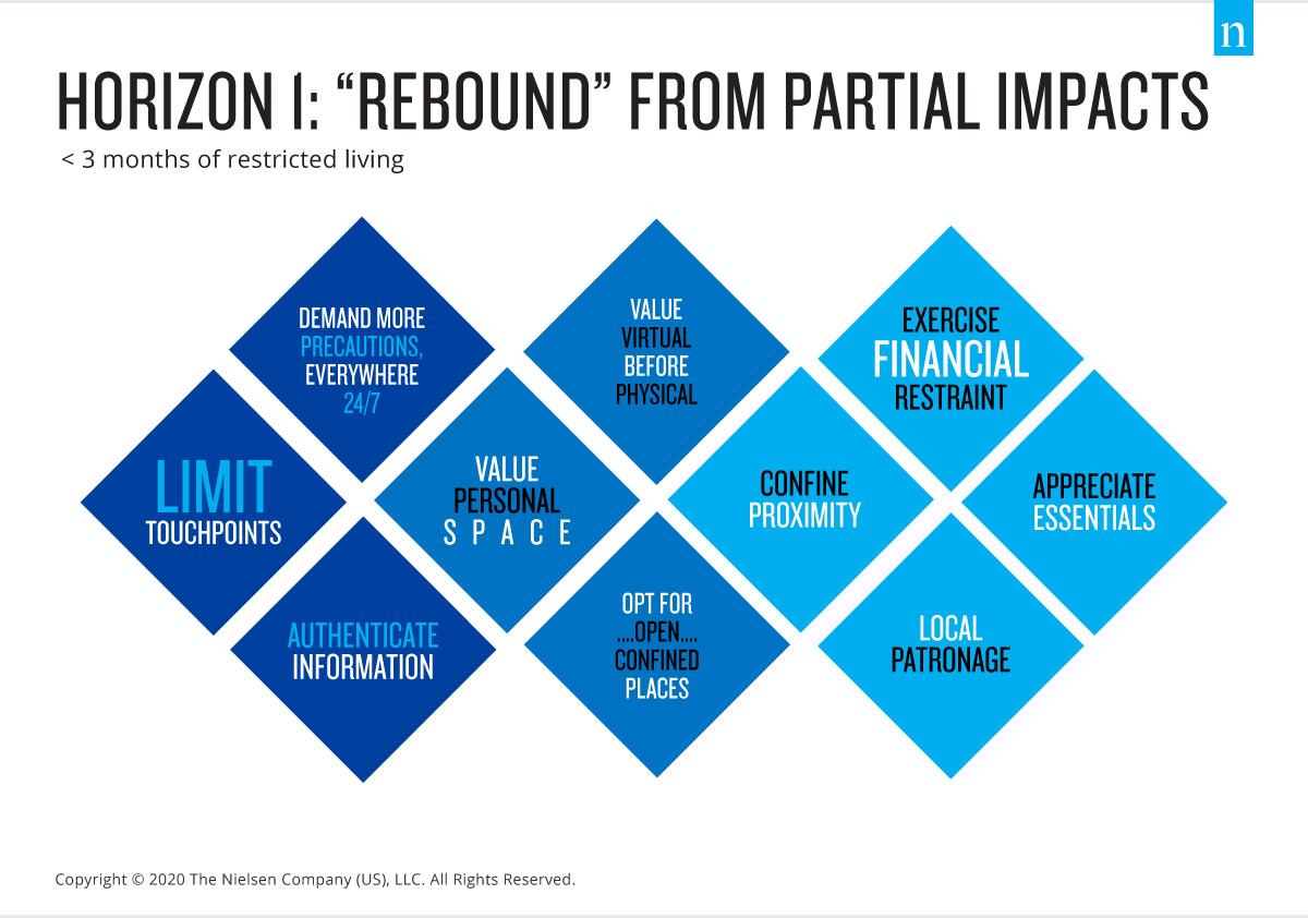 orizzonte 1 rebound ritorno alla normalita