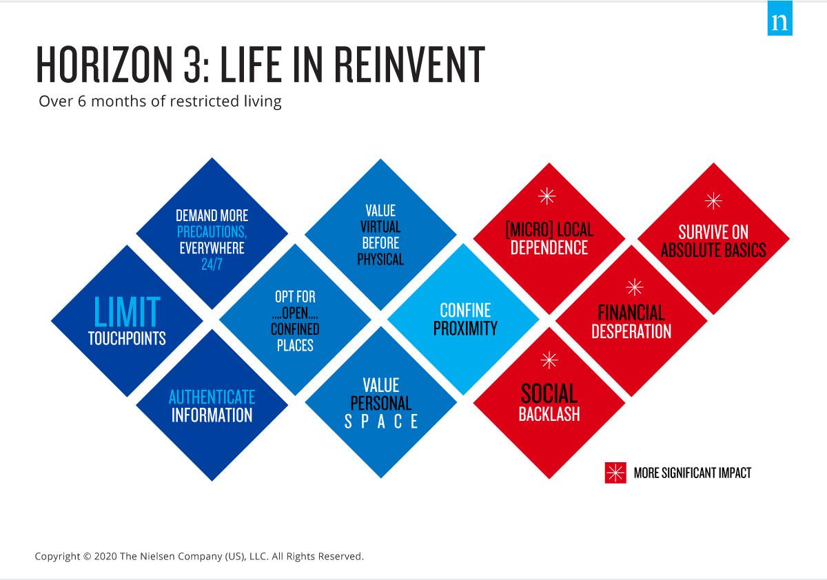 orizzonte 3 reinventare economia post covid 19 fase 3