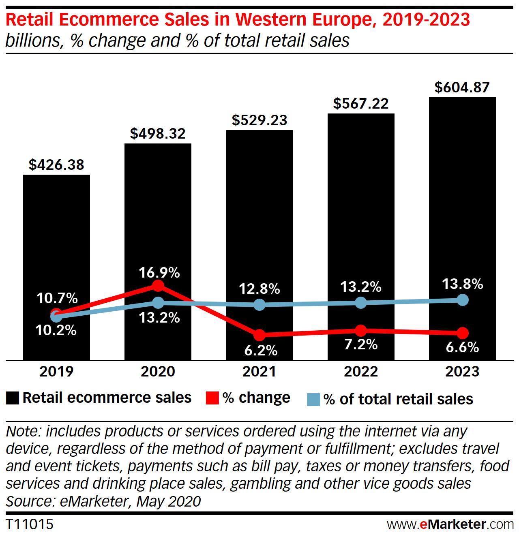 vendite ecommerce al dettaglio in europa